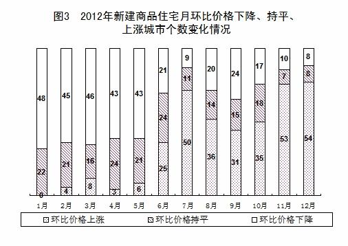 2012年国民经济和社会发展统计公报[1]